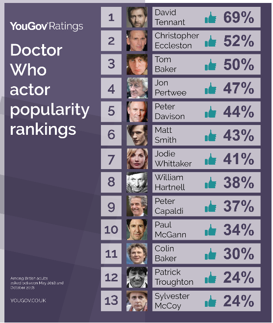 YouGov Ratings data showing David Tennant is Britains Favourite Doctor